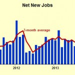 Strong Employment Report: Six Business Implications – Forbes