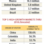 How Does Brazil's Travel Boom Affect Florida? – Motley Fool