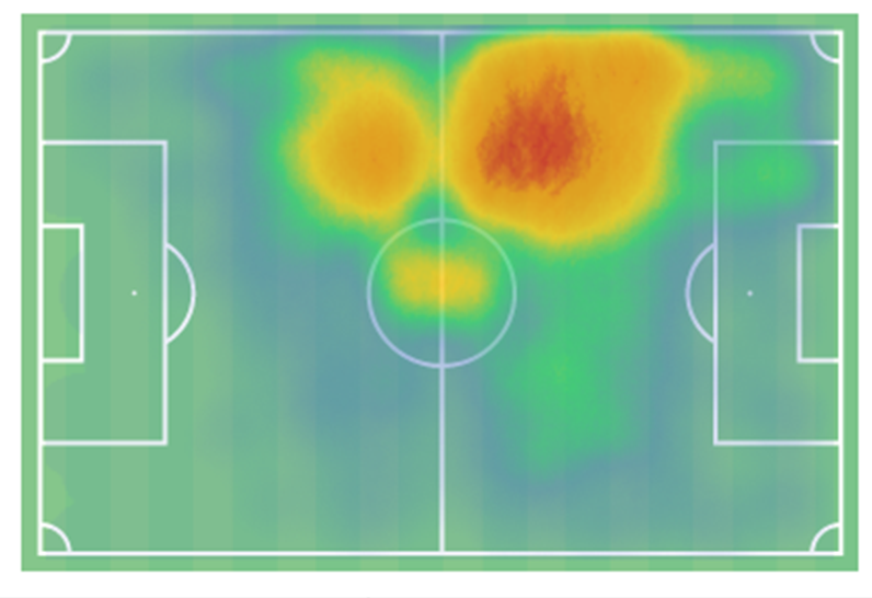 Houssem Aouar heat map 2019/20. The chart displays Aouar's favouring of the left-hand side even with a preferred right foot. (Source: Wyscout)