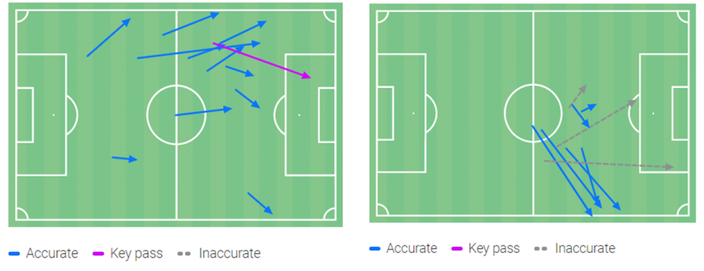 Xhaka (left) and Elneny (right) passing into the final third vs Fulham. Displaying a favouring of their flanks and a lack of central passing.
