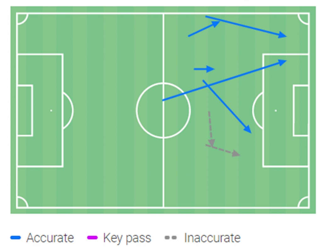 Aouar passing against PSG in Coupe de la Ligue final. Displaying the focus on more central creativity. (Source: Wyscout)