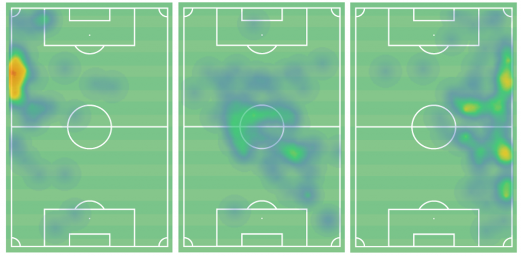 Tierney (left), Partey (central) and Bellerin (right) heat maps against Leicester City. (Source: Wyscout)