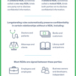 Why Your Nondisclosure Agreement (NDA) Should Have Mutual Protections