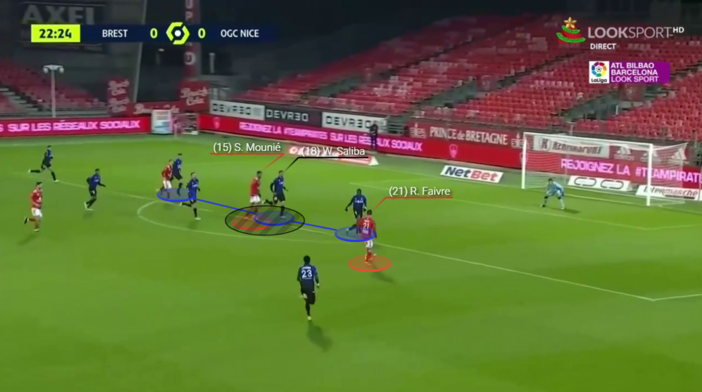 Favre take the ball on the right hand side and appraoches the goal looking to shoot. Saliba is marking Mounie but begins to move ahead in anticipation of the shot.