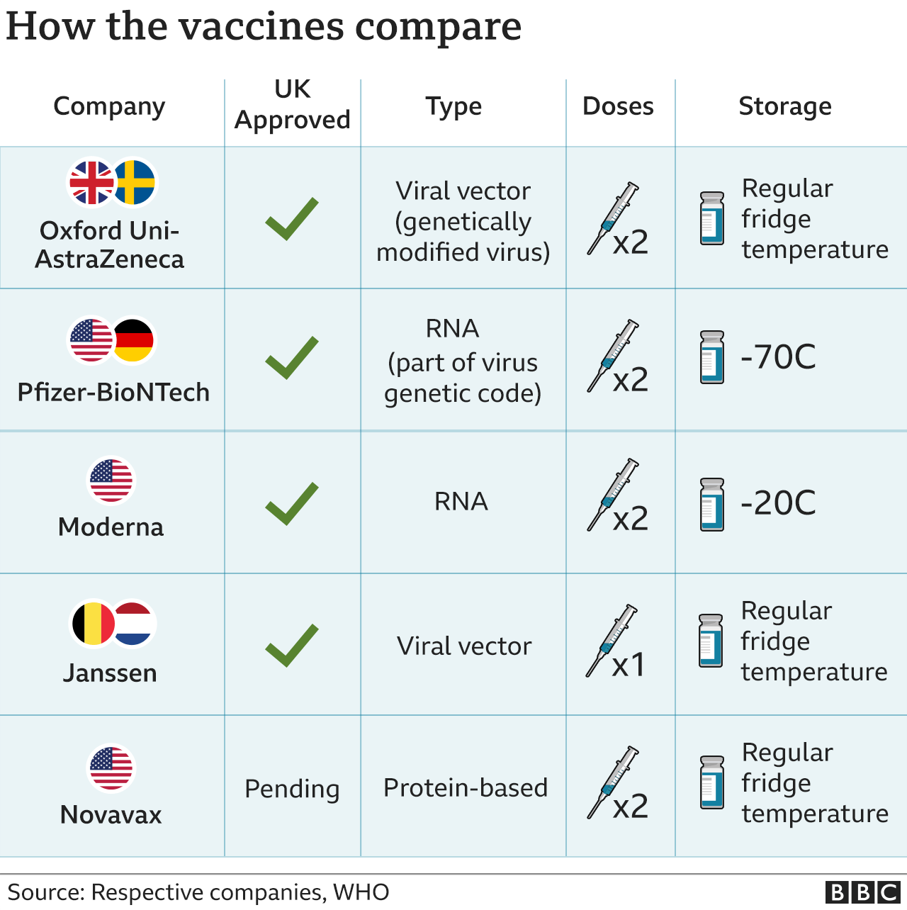 Table comparing the Oxford, Pfizer, Moderna, Novavax and Janssen vaccines